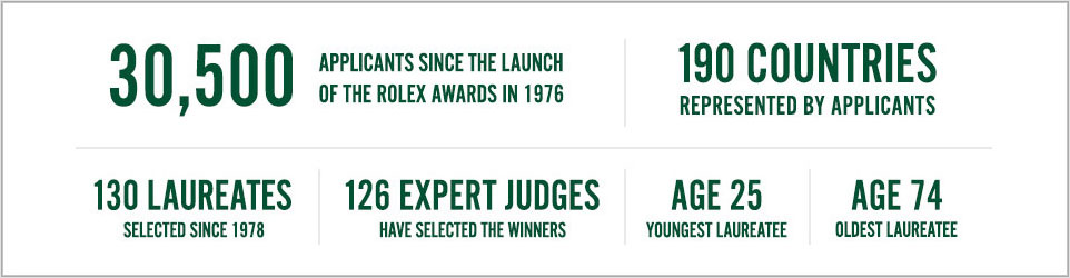 Chiffres Rolex Awards for Entreprise