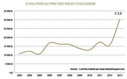 Evolution du prix des Rolex d'occasion