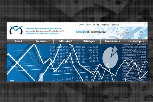 -4,4% : Soir le recul constaté en valeur des exportations horlogères suisses en novembre 2014 par rapport à novembre 2013. Les exportations s'établissent à 2,1 milliards de francs.