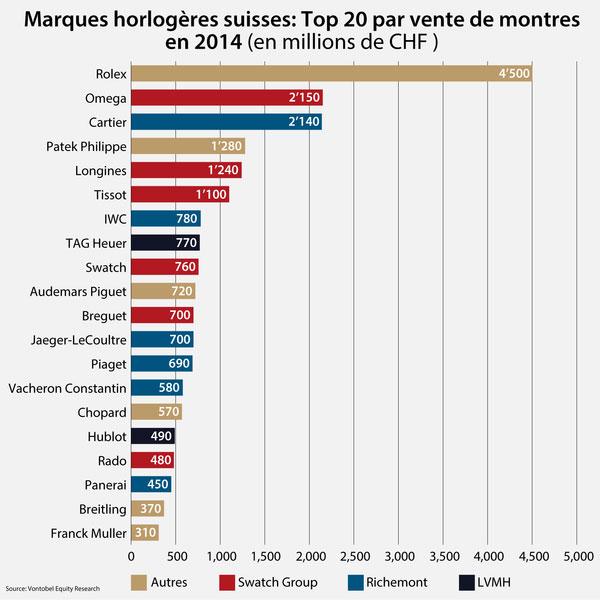 Classement des meilleures marques de montres de luxe - Vente par internet suisse ...