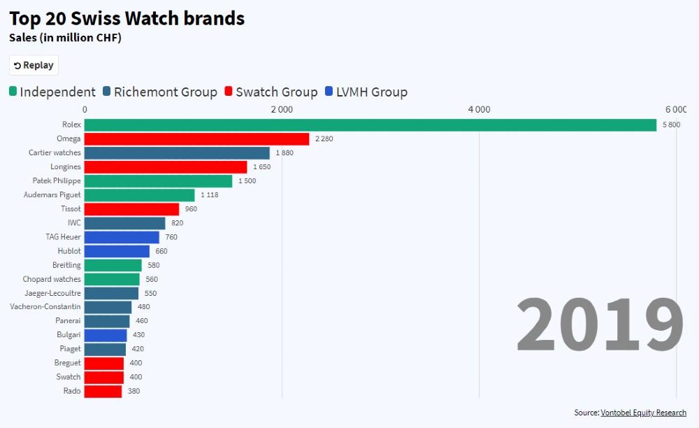 Classement des meilleures marques de montres de luxe